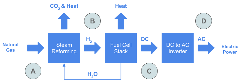 The Future Of Fuel Cells In The Maritime Industry - Martin