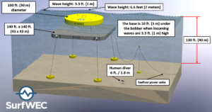 Ocean Renewable Power Source